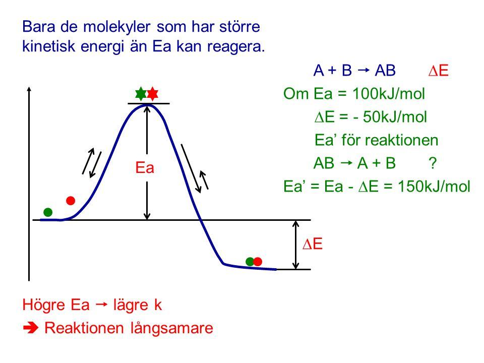 Bara de molekyler som har större kinetisk energi än Ea kan reagera. Ea EE A + B  AB  E Om Ea = 100kJ/mol  E = - 50kJ/mol Ea' för reaktionen AB 