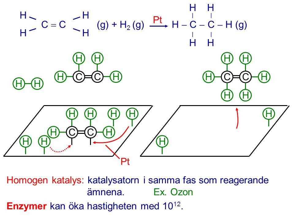 HHHH HHHH C  C(g) + H 2 (g) H  C  C  H (g)  HHHH HHHH Pt HH HCCH HH HH HCCH HH HH HH HCCH H H H H Homogen katalys: katalysatorn i samma fas som r