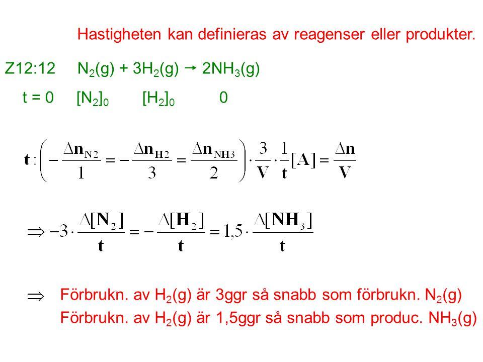 Hastigheten kan definieras av reagenser eller produkter. Z12:12 N 2 (g) + 3H 2 (g)  2NH 3 (g) t = 0 [N 2 ] 0 [H 2 ] 0 0 Förbrukn. av H 2 (g) är 3ggr