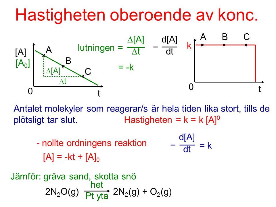 Hastigheten proportionell mot koncentrationen A B C t [A] A B C d[A] dt Hastigheten sjunker när antalet molekyler minskar.