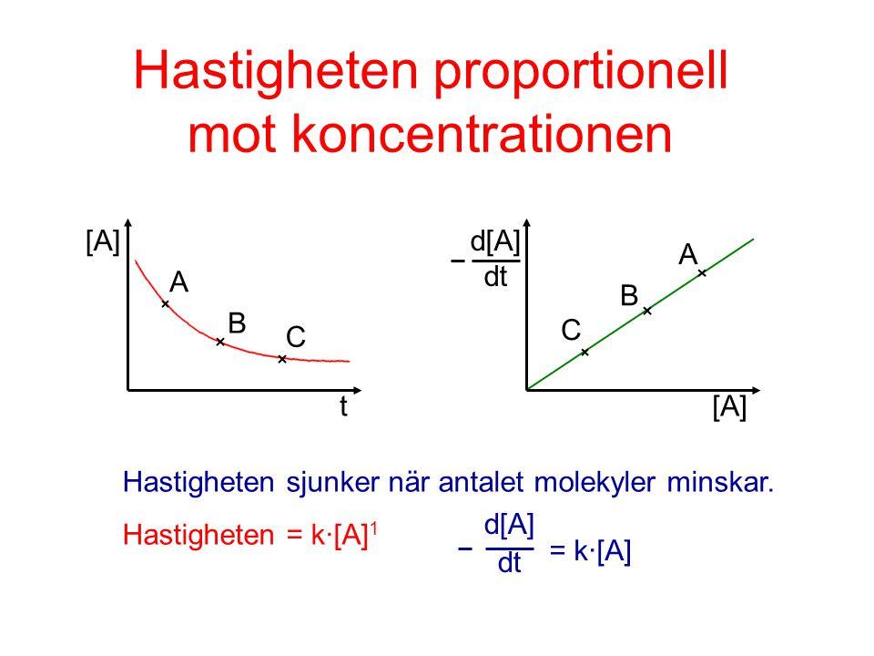 Hastigheten proportionell mot koncentrationen A B C t [A] A B C d[A] dt Hastigheten sjunker när antalet molekyler minskar. Hastigheten = k·[A] 1 d[A]