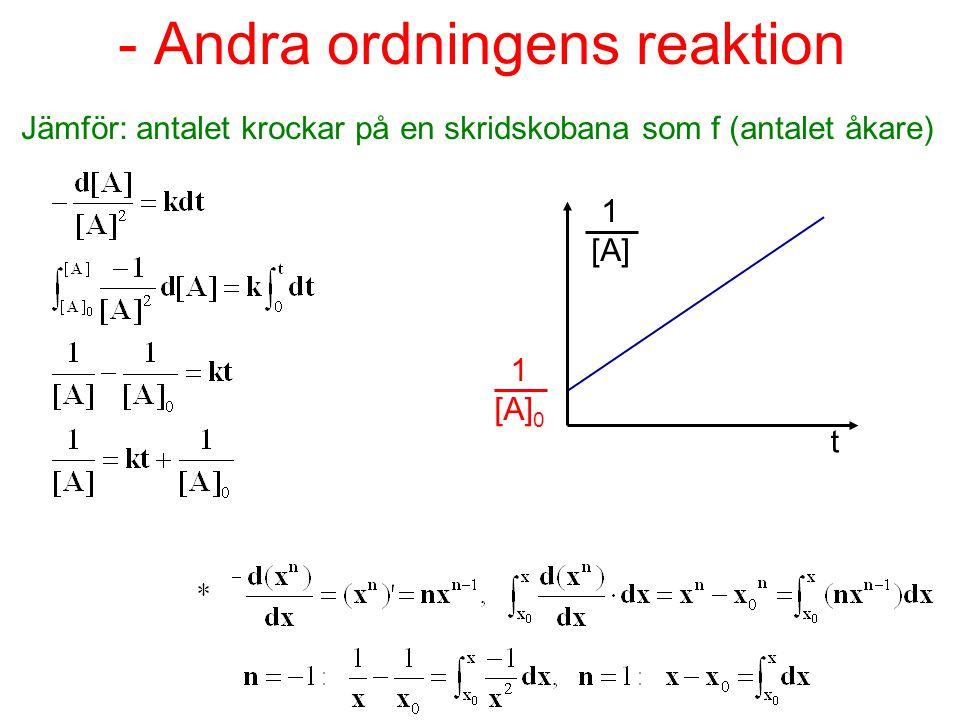 Sammansatta reaktioner Ex.S 2 O 8 2- (aq) + 3I - (aq)  2SO 4 2- (aq) + I 3 - (aq) peroxodisulfatjon Hastigheten V = k·[ S 2 O 8 2- ] [ I - ] 2:a ordningen Första ordningens reaktion med avseende på S 2 O 8 2- och I -, men sammantaget andra ordningens reaktion.