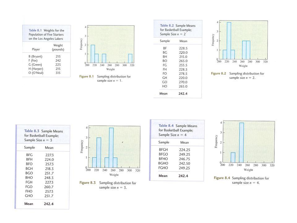 Egenskaper Medelvärdet är detsamma för de olika fördelningarna Spridningen blir mindre ju större sample