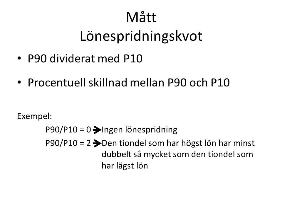 Mått Lönespridningskvot P90 dividerat med P10 Procentuell skillnad mellan P90 och P10 Exempel: P90/P10 = 0 Ingen lönespridning P90/P10 = 2 Den tiondel