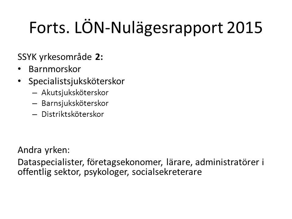 Forts. LÖN-Nulägesrapport 2015 SSYK yrkesområde 2: Barnmorskor Specialistsjuksköterskor – Akutsjuksköterskor – Barnsjuksköterskor – Distriktsköterskor