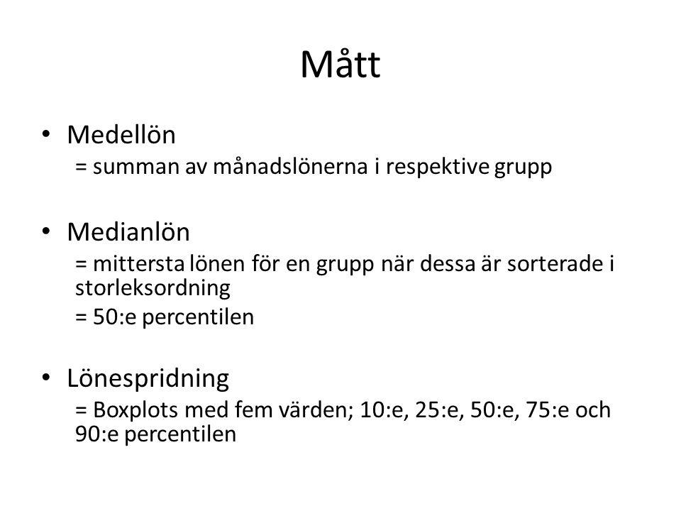 Mått Medellön = summan av månadslönerna i respektive grupp Medianlön = mittersta lönen för en grupp när dessa är sorterade i storleksordning = 50:e pe