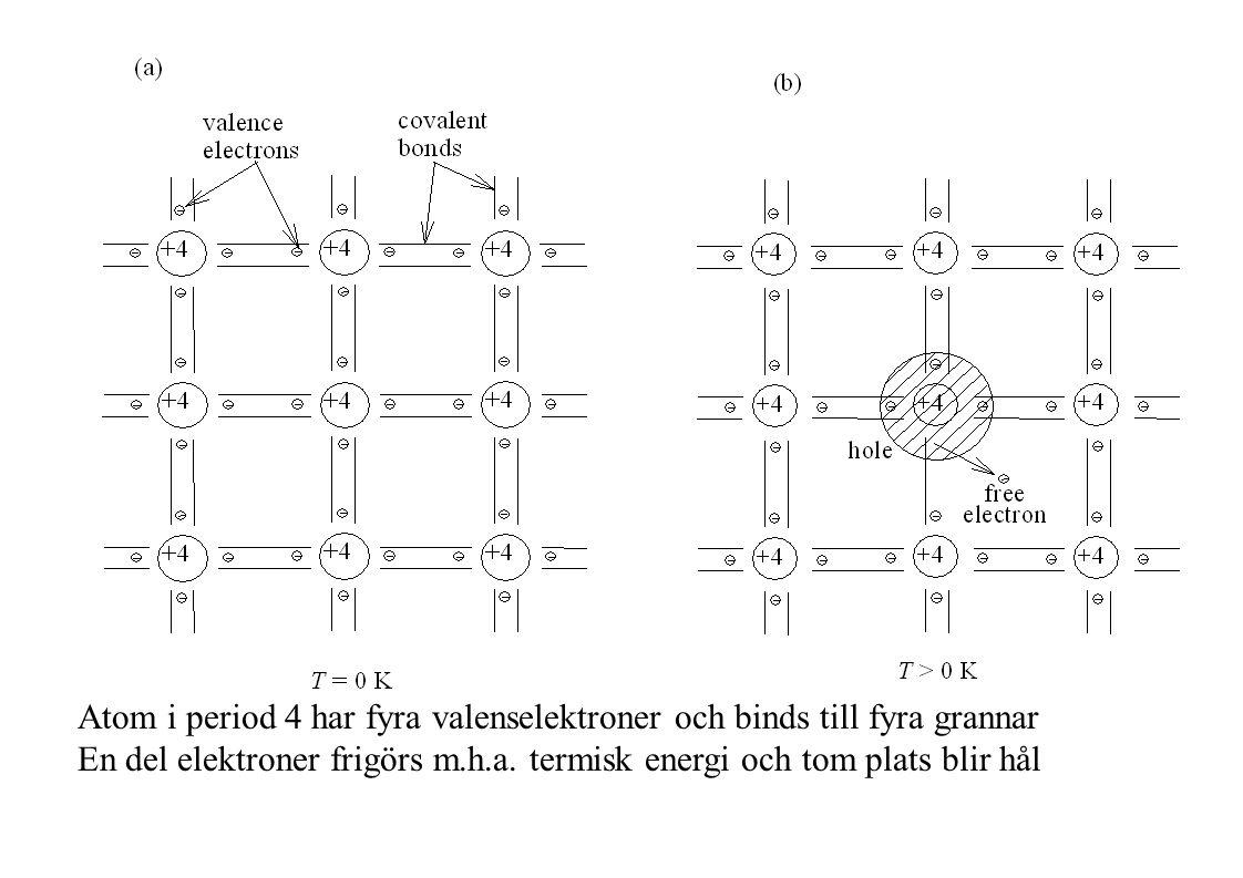 Atom i period 4 har fyra valenselektroner och binds till fyra grannar En del elektroner frigörs m.h.a.