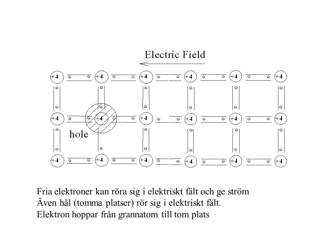 Fria elektroner kan röra sig i elektriskt fält och ge ström Även hål (tomma platser) rör sig i elektriskt fält.