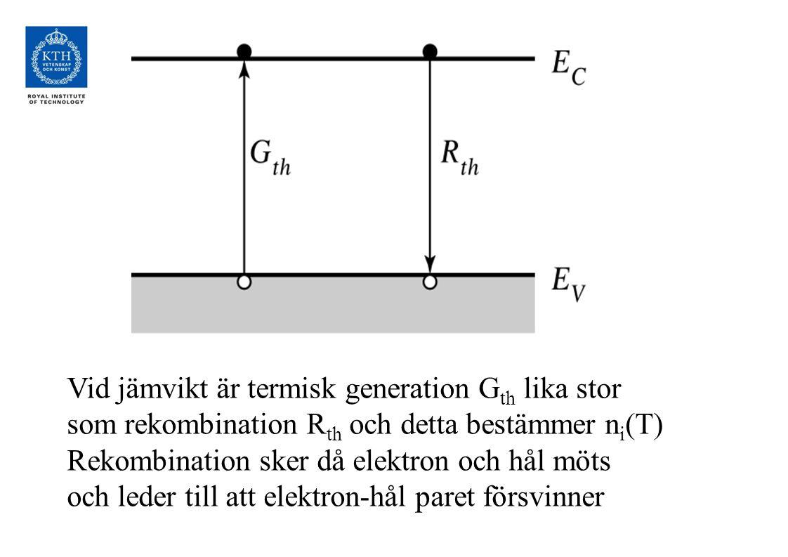 Vid jämvikt är termisk generation G th lika stor som rekombination R th och detta bestämmer n i (T) Rekombination sker då elektron och hål möts och leder till att elektron-hål paret försvinner