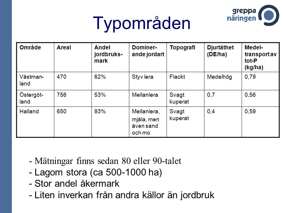 Typområden OmrådeArealAndel jordbruks- mark Dominer- ande jordart TopografiDjurtäthet (DE/ha) Medel- transport av tot-P (kg/ha) Västman- land 47062%Styv leraFlacktMedelhög0,79 Östergöt- land 75653%MellanleraSvagt kuperat 0,70,56 Halland65093%Mellanlera, mjäla, men även sand och mo Svagt kuperat 0,40,59 - Mätningar finns sedan 80 eller 90-talet - Lagom stora (ca 500-1000 ha) - Stor andel åkermark - Liten inverkan från andra källor än jordbruk