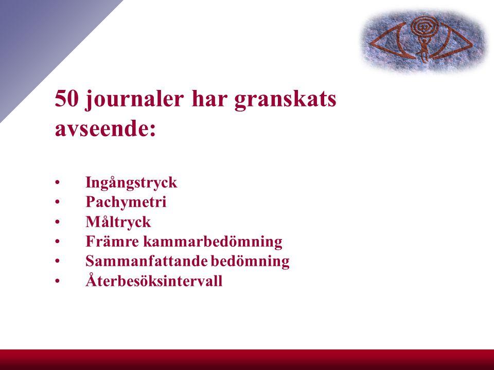 50 journaler har granskats avseende: Ingångstryck Pachymetri Måltryck Främre kammarbedömning Sammanfattande bedömning Återbesöksintervall