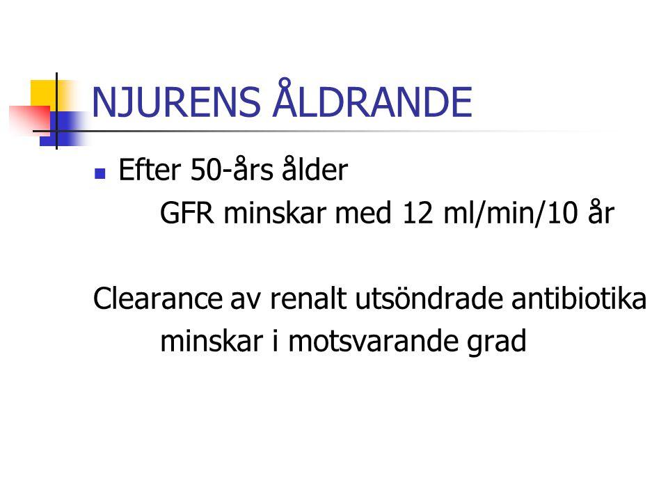 NJURENS ÅLDRANDE Efter 50-års ålder GFR minskar med 12 ml/min/10 år Clearance av renalt utsöndrade antibiotika minskar i motsvarande grad