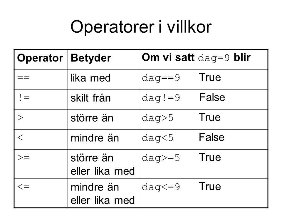 Operatorer i villkor OperatorBetyder Om vi satt dag=9 blir == lika med dag==9 True != skilt från dag!=9 False > större än dag>5 True < mindre än dag<5 False >= större än eller lika med dag>=5 True <= mindre än eller lika med dag<=9 True