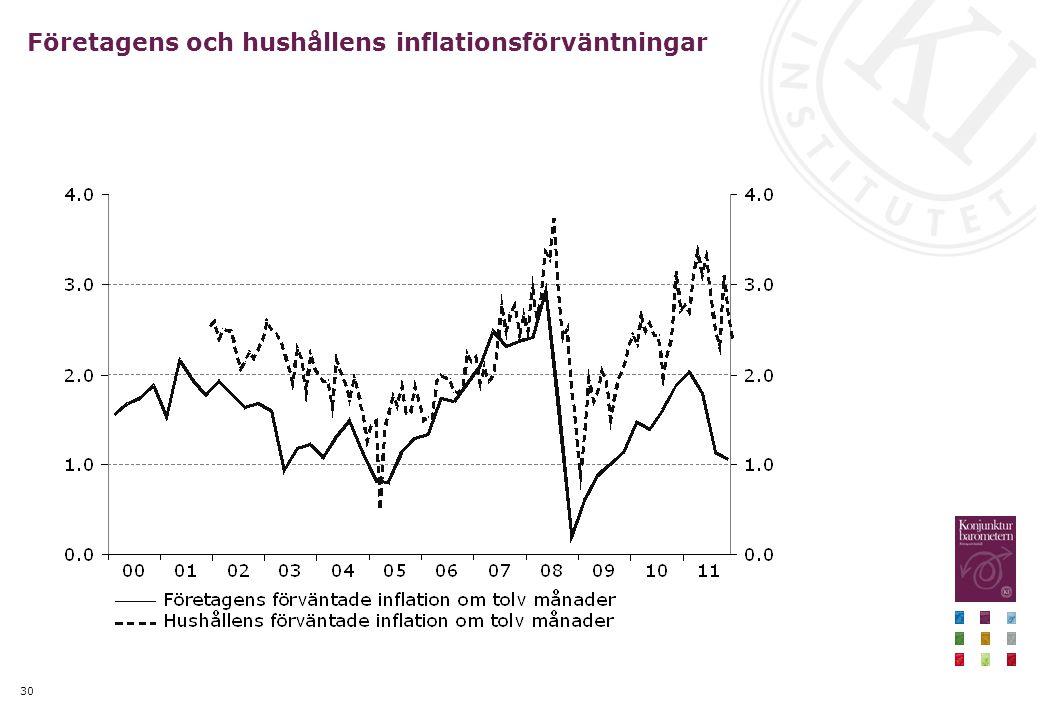 30 Företagens och hushållens inflationsförväntningar