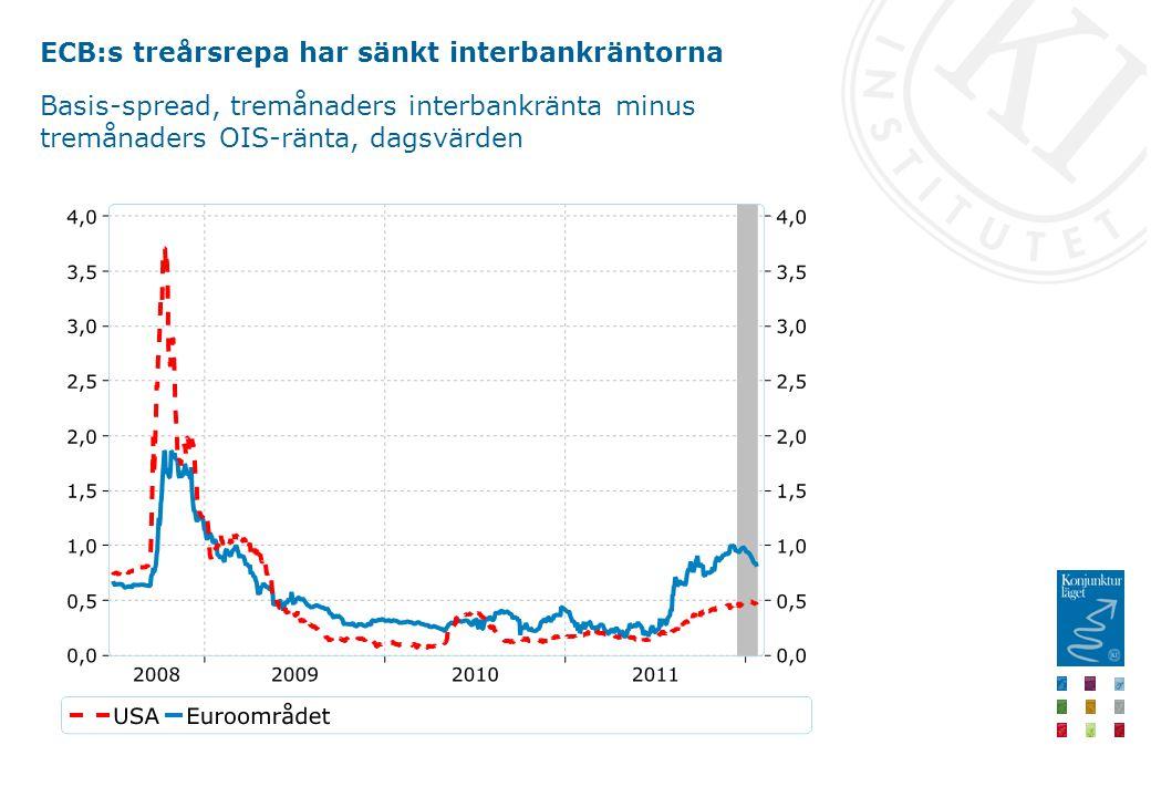 ECB:s treårsrepa har sänkt interbankräntorna Basis-spread, tremånaders interbankränta minus tremånaders OIS-ränta, dagsvärden