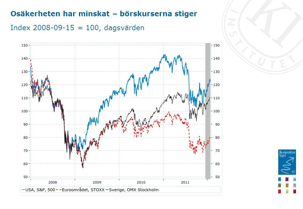Osäkerheten har minskat – börskurserna stiger Index 2008-09-15 = 100, dagsvärden