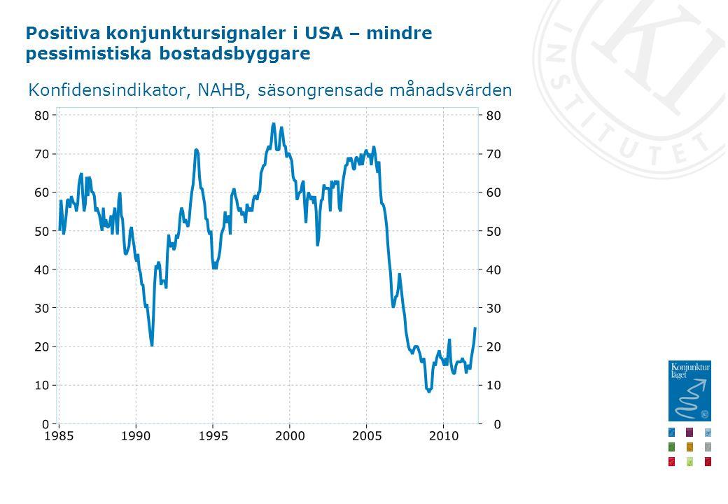 Positiva konjunktursignaler i USA – mindre pessimistiska bostadsbyggare Konfidensindikator, NAHB, säsongrensade månadsvärden