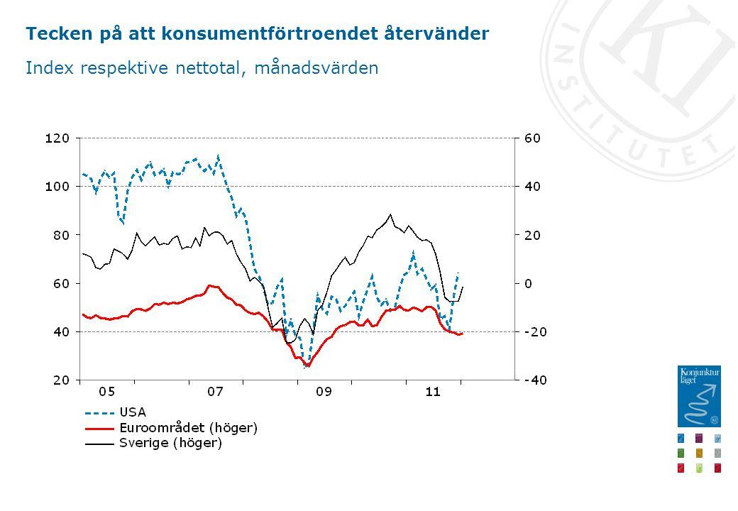 Tecken på att konsumentförtroendet återvänder Index respektive nettotal, månadsvärden