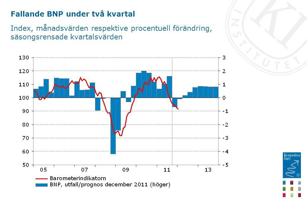 Fallande BNP under två kvartal Index, månadsvärden respektive procentuell förändring, säsongsrensade kvartalsvärden
