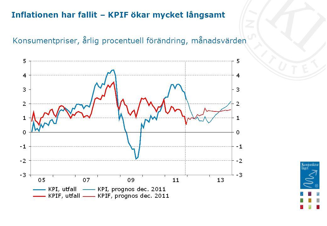 Inflationen har fallit – KPIF ökar mycket långsamt Konsumentpriser, årlig procentuell förändring, månadsvärden