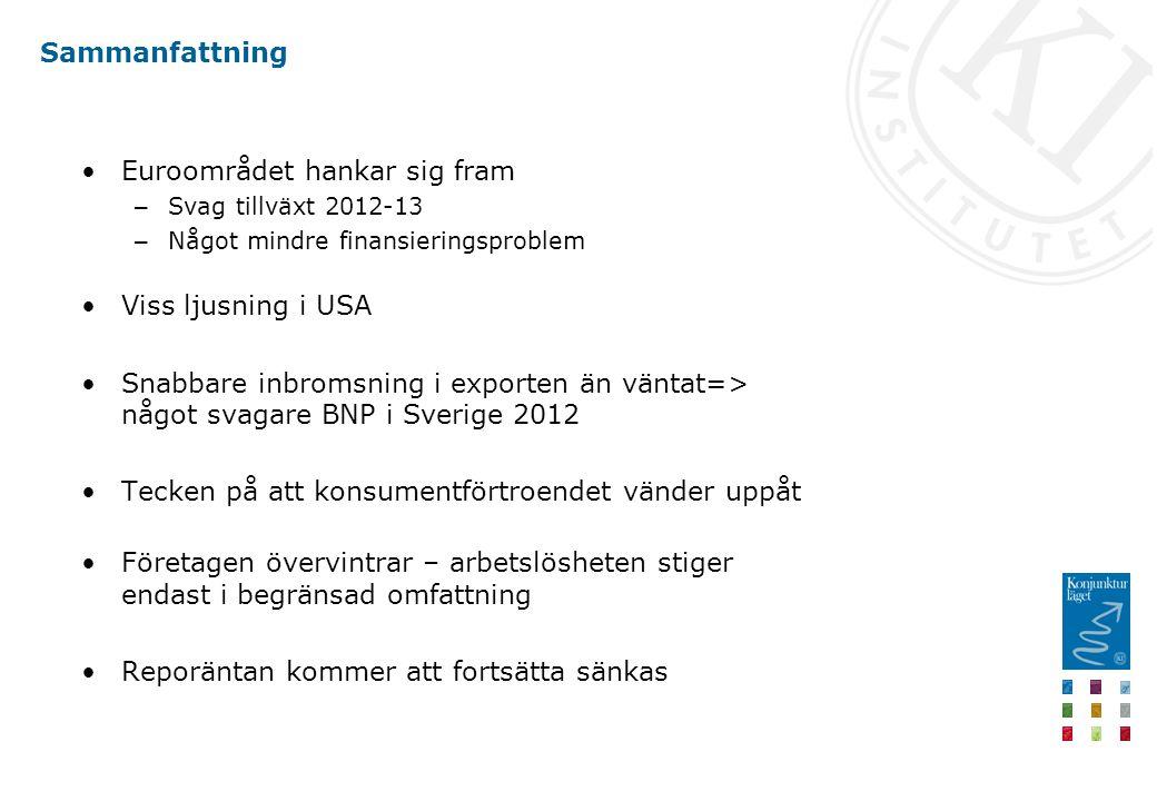 Sammanfattning Euroområdet hankar sig fram – Svag tillväxt 2012-13 – Något mindre finansieringsproblem Viss ljusning i USA Snabbare inbromsning i exporten än väntat=> något svagare BNP i Sverige 2012 Tecken på att konsumentförtroendet vänder uppåt Företagen övervintrar – arbetslösheten stiger endast i begränsad omfattning Reporäntan kommer att fortsätta sänkas