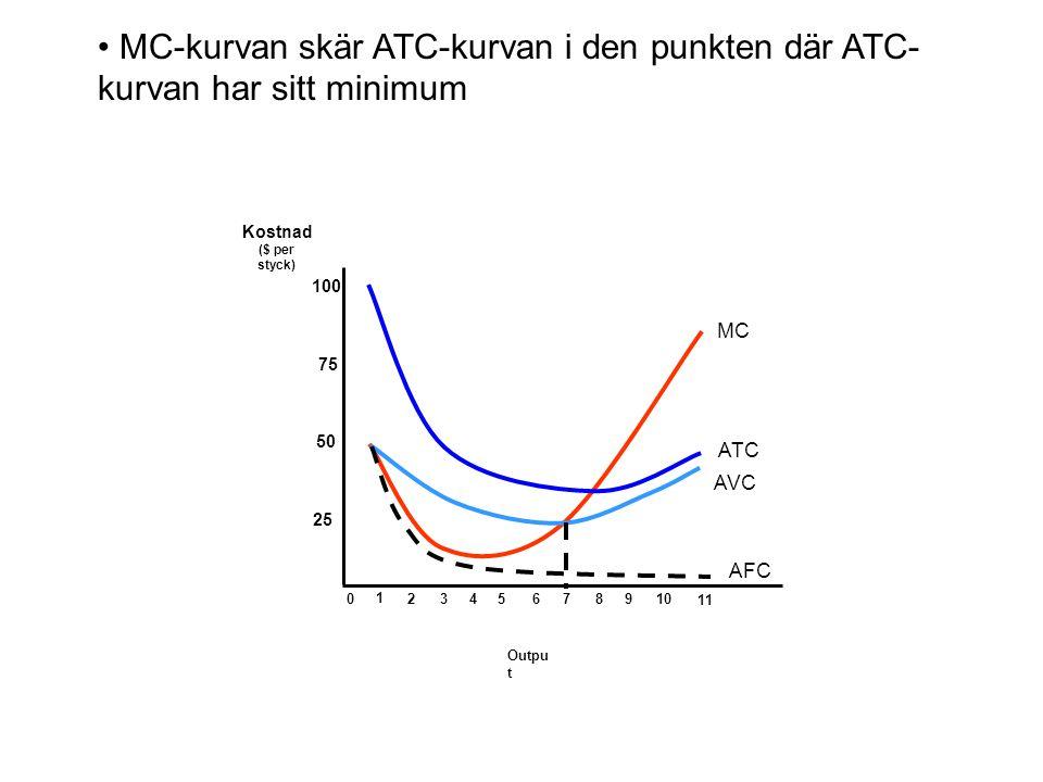 MC-kurvan skär ATC-kurvan i den punkten där ATC- kurvan har sitt minimum Outpu t Kostnad ($ per styck) 25 50 75 100 0 1 2345678910 11 MC ATC AVC AFC