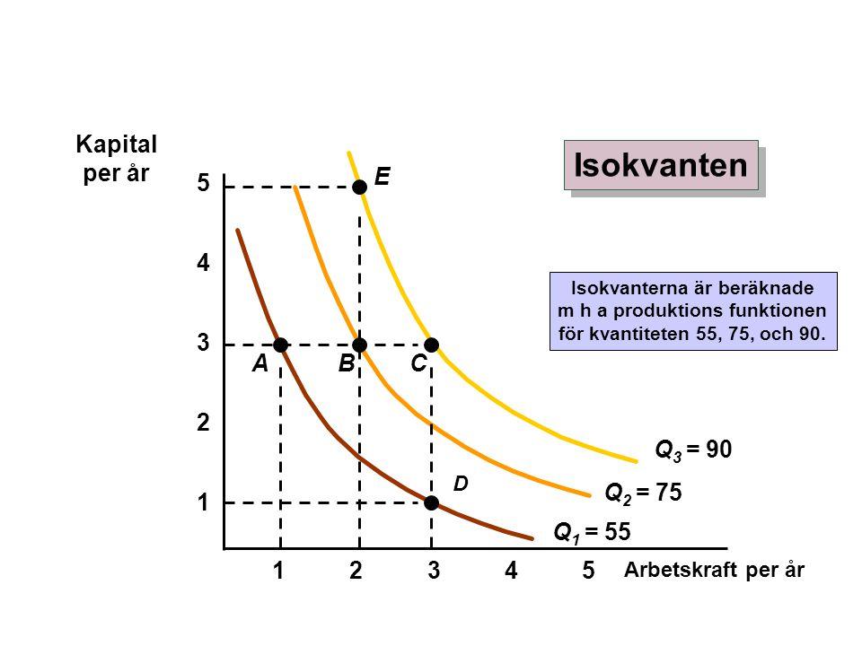 Arbetskraft per år 1 2 3 4 12345 5 Q 1 = 55 Isokvanterna är beräknade m h a produktions funktionen för kvantiteten 55, 75, och 90. A D B Q 2 = 75 Q 3