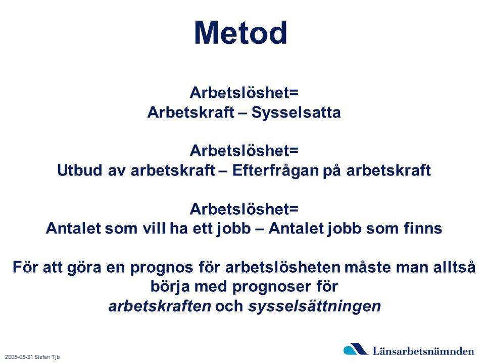 2015-04-03 Bild 9 Metod Arbetslöshet= Arbetskraft – Sysselsatta Arbetslöshet= Utbud av arbetskraft – Efterfrågan på arbetskraft Arbetslöshet= Antalet som vill ha ett jobb – Antalet jobb som finns För att göra en prognos för arbetslösheten måste man alltså börja med prognoser för arbetskraften och sysselsättningen 2005-05-31 Stefan Tjb