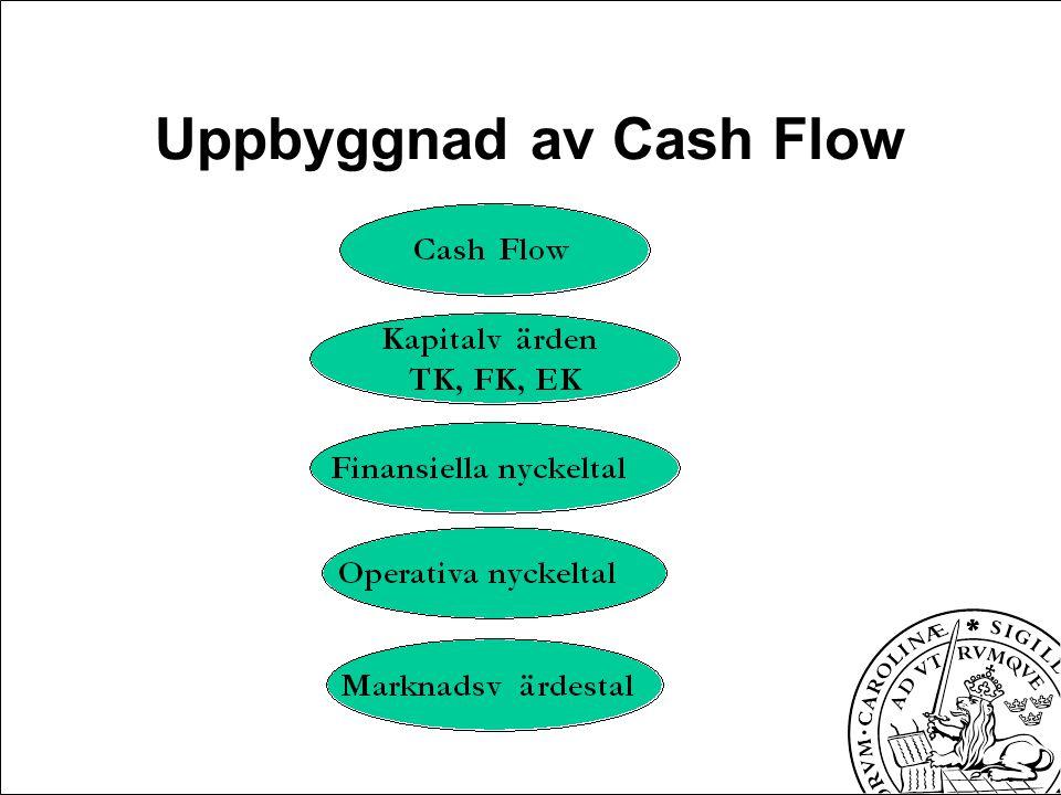 Uppbyggnad av Cash Flow