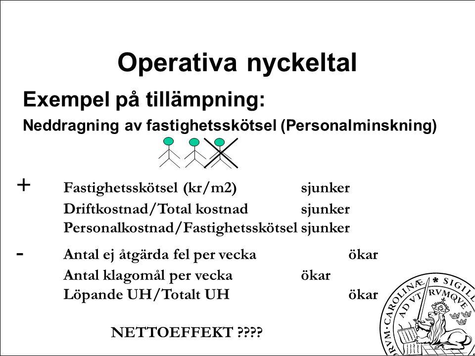 Operativa nyckeltal Exempel på tillämpning: Neddragning av fastighetsskötsel (Personalminskning) + Fastighetsskötsel (kr/m2)sjunker Driftkostnad/Total