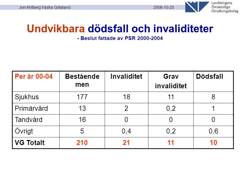2006-10-25 Jon Ahlberg Västra Götaland Undvikbara dödsfall och invaliditeter - Beslut fattade av PSR 2000-2004 Per år 00-04Bestående men InvaliditetGr