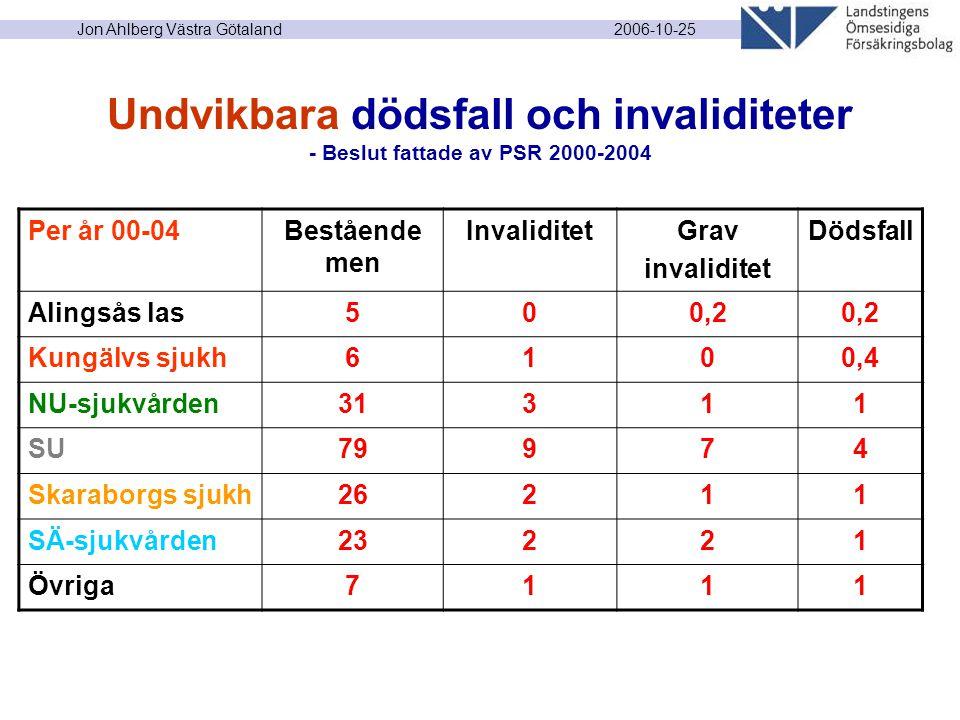 2006-10-25 Jon Ahlberg Västra Götaland Undvikbara dödsfall och invaliditeter - Beslut fattade av PSR 2000-2004 Per år 00-04Bestående men InvaliditetGrav invaliditet Dödsfall Alingsås las500,2 Kungälvs sjukh6100,4 NU-sjukvården31311 SU79974 Skaraborgs sjukh26211 SÄ-sjukvården23221 Övriga7111