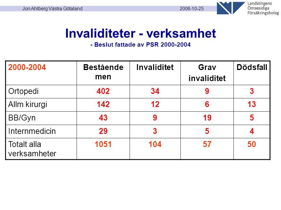 2006-10-25 Jon Ahlberg Västra Götaland Invaliditeter - verksamhet - Beslut fattade av PSR 2000-2004 2000-2004Bestående men InvaliditetGrav invaliditet Dödsfall Ortopedi4023493 Allm kirurgi14212613 BB/Gyn439195 Internmedicin29354 Totalt alla verksamheter 10511045750