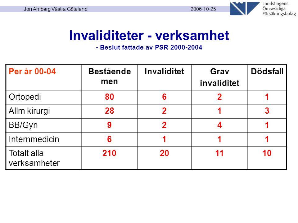 2006-10-25 Jon Ahlberg Västra Götaland Invaliditeter - verksamhet - Beslut fattade av PSR 2000-2004 Per år 00-04Bestående men InvaliditetGrav invalidi