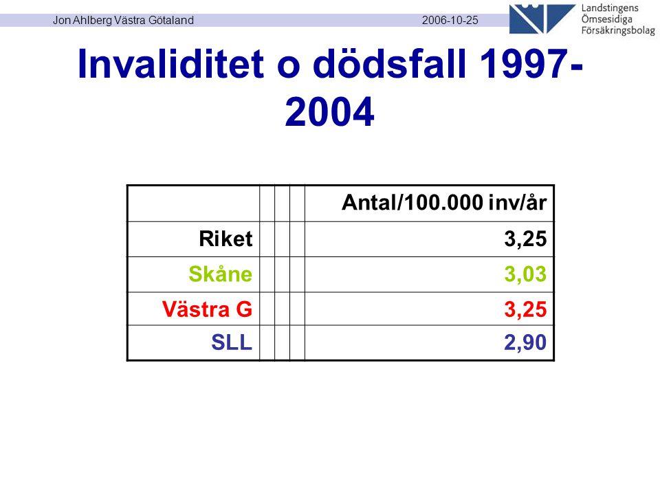 2006-10-25 Jon Ahlberg Västra Götaland Invaliditet o dödsfall 1997- 2004 Antal/100.000 inv/år Riket3,25 Skåne3,03 Västra G3,25 SLL2,90