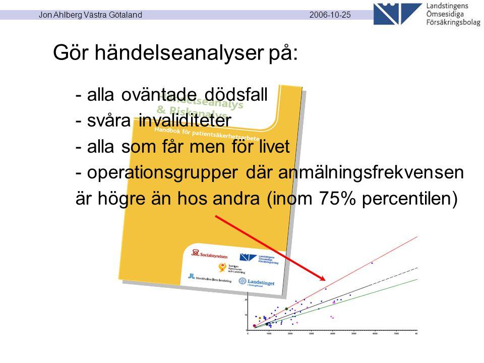 2006-10-25 Jon Ahlberg Västra Götaland Gör händelseanalyser på: - alla oväntade dödsfall - svåra invaliditeter - alla som får men för livet - operationsgrupper där anmälningsfrekvensen är högre än hos andra (inom 75% percentilen)