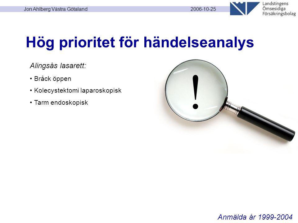 2006-10-25 Jon Ahlberg Västra Götaland Hög prioritet för händelseanalys Alingsås lasarett: Bråck öppen Kolecystektomi laparoskopisk Tarm endoskopisk Anmälda år 1999-2004 !