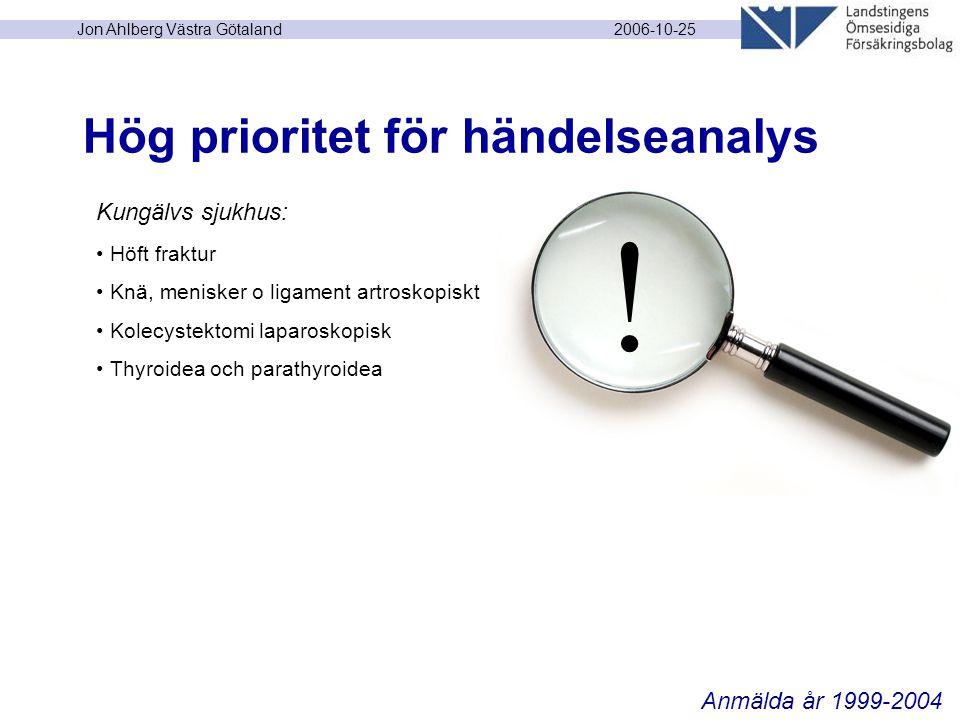 2006-10-25 Jon Ahlberg Västra Götaland Hög prioritet för händelseanalys Kungälvs sjukhus: Höft fraktur Knä, menisker o ligament artroskopiskt Kolecystektomi laparoskopisk Thyroidea och parathyroidea Anmälda år 1999-2004 !