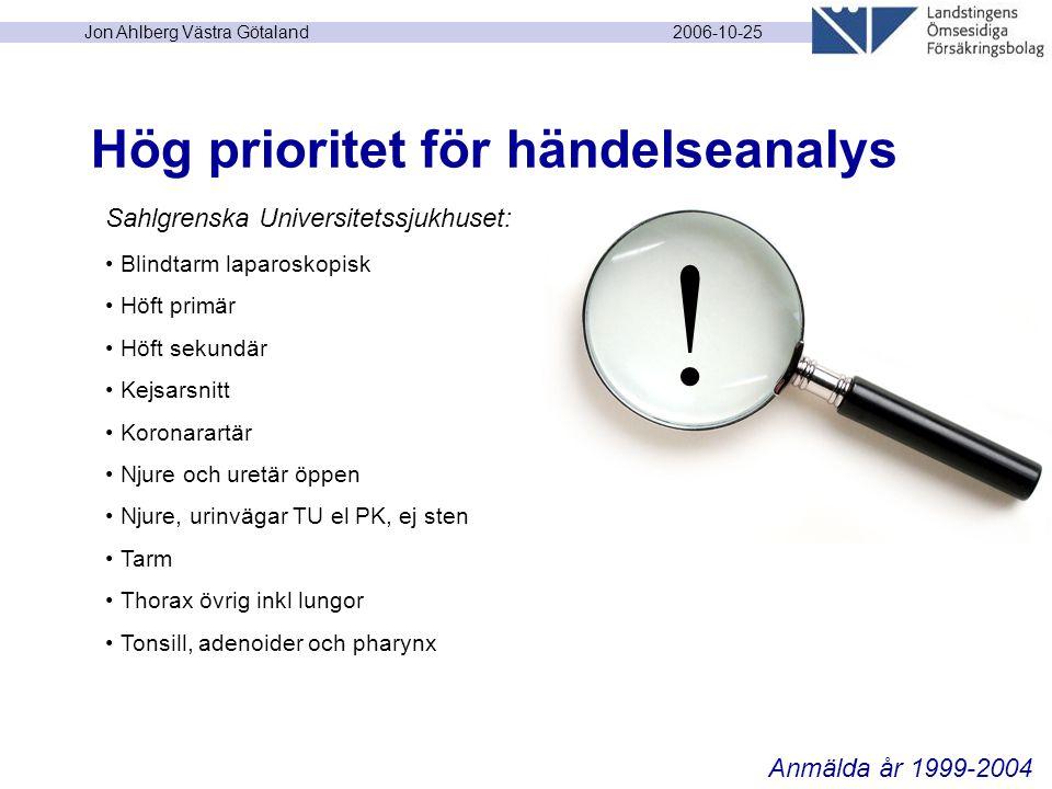 2006-10-25 Jon Ahlberg Västra Götaland Hög prioritet för händelseanalys Sahlgrenska Universitetssjukhuset: Blindtarm laparoskopisk Höft primär Höft sekundär Kejsarsnitt Koronarartär Njure och uretär öppen Njure, urinvägar TU el PK, ej sten Tarm Thorax övrig inkl lungor Tonsill, adenoider och pharynx Anmälda år 1999-2004 !