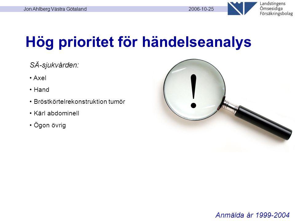 2006-10-25 Jon Ahlberg Västra Götaland Hög prioritet för händelseanalys SÄ-sjukvården: Axel Hand Bröstkörtelrekonstruktion tumör Kärl abdominell Ögon övrig Anmälda år 1999-2004 !