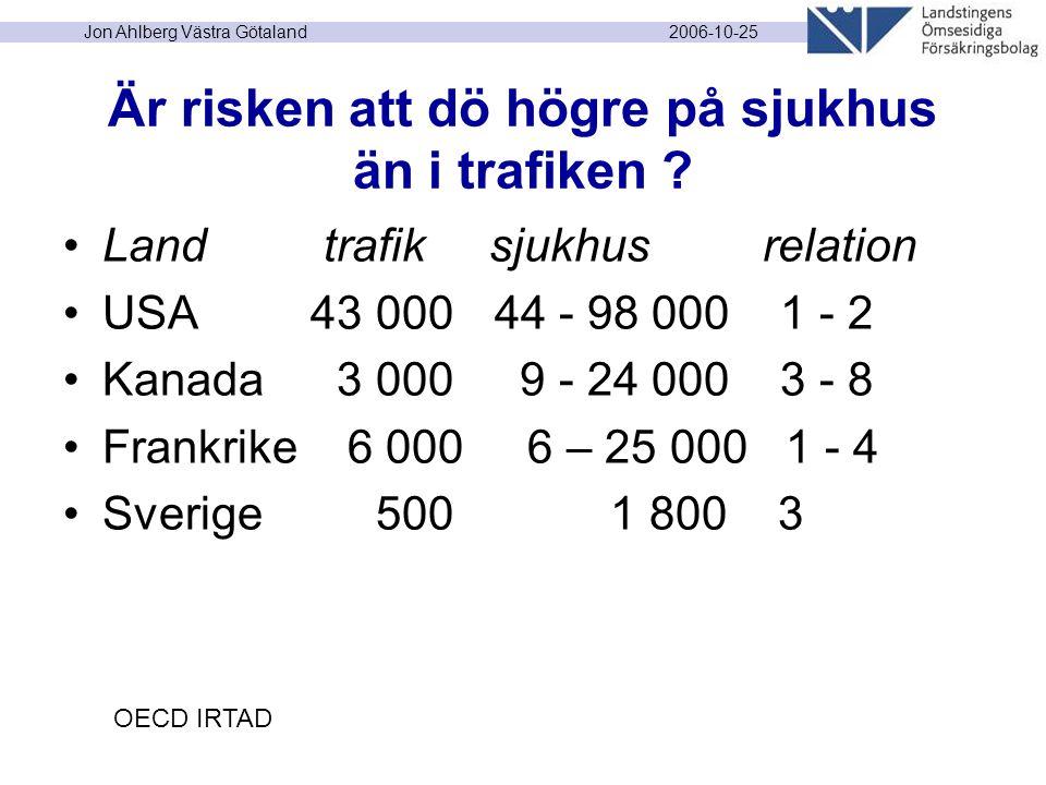 2006-10-25 Jon Ahlberg Västra Götaland Är risken att dö högre på sjukhus än i trafiken ? Land trafik sjukhus relation USA 43 000 44 - 98 000 1 - 2 Kan