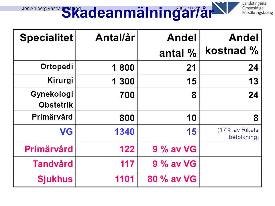 2006-10-25 Jon Ahlberg Västra Götaland Skadeanmälningar/år SpecialitetAntal/årAndel antal % Andel kostnad % Ortopedi 1 8002124 Kirurgi 1 3001513 Gynekologi Obstetrik 700824 Primärvård 800108 VG134015 (17% av Rikets befolkning ) Primärvård1229 % av VG Tandvård1179 % av VG Sjukhus110180 % av VG