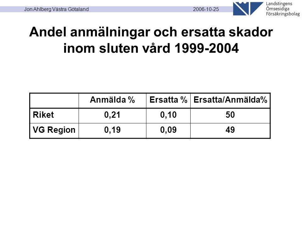 2006-10-25 Jon Ahlberg Västra Götaland Andel anmälningar och ersatta skador inom sluten vård 1999-2004 Anmälda %Ersatta %Ersatta/Anmälda% Riket0,210,1050 VG Region0,190,0949