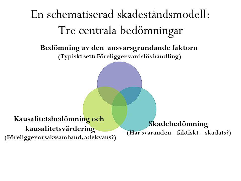 En schematiserad skadeståndsmodell: Tre centrala bedömningar Bedömning av den ansvarsgrundande faktorn (Typiskt sett: Föreligger vårdslös handling) Sk