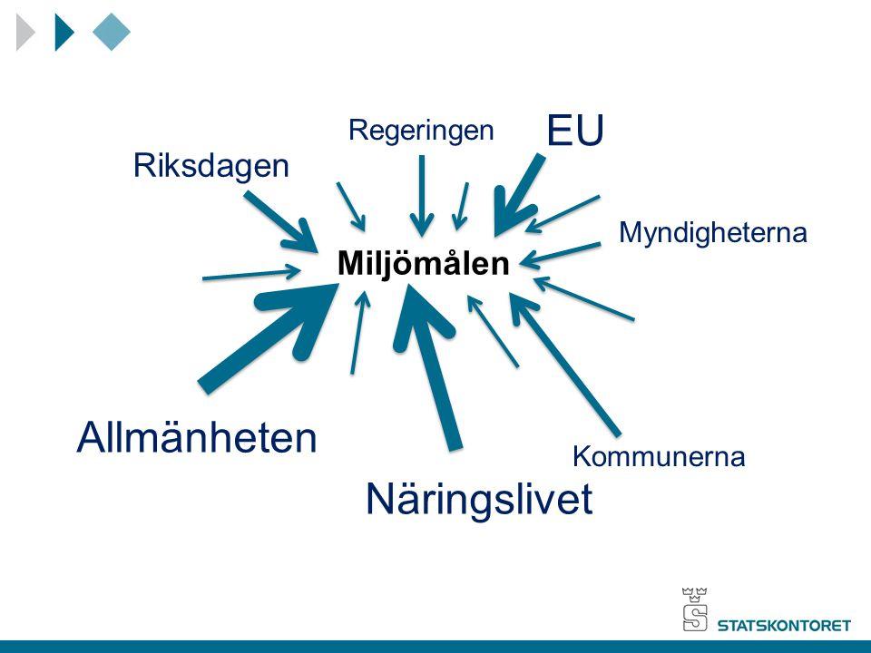 Miljömålen Regeringen Riksdagen EU Allmänheten Näringslivet Kommunerna Myndigheterna