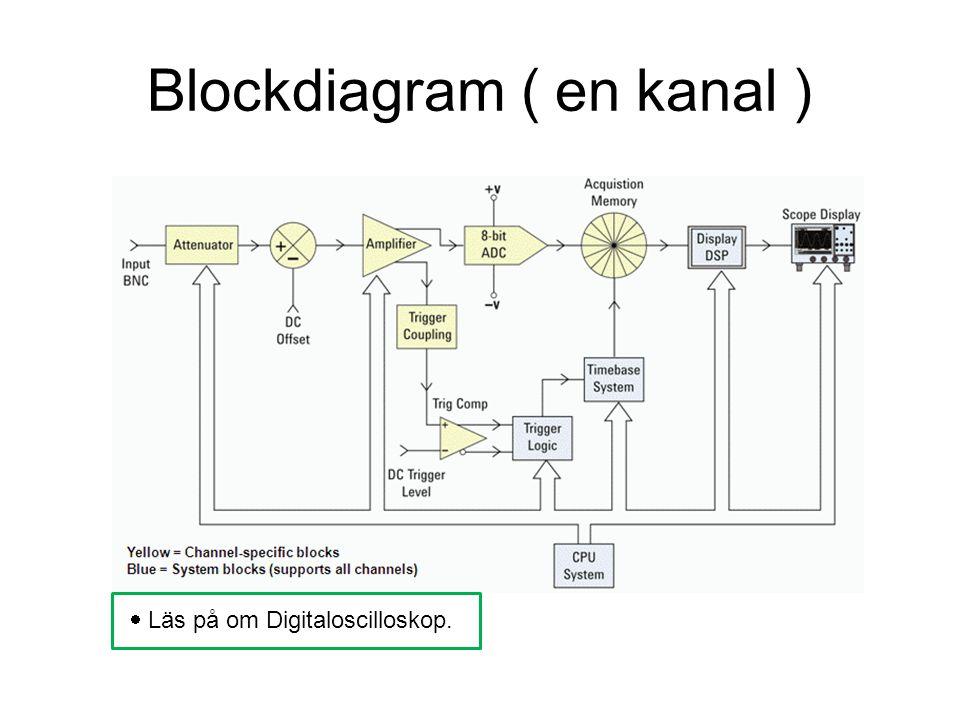 Blockdiagram ( en kanal )  Läs på om Digitaloscilloskop.