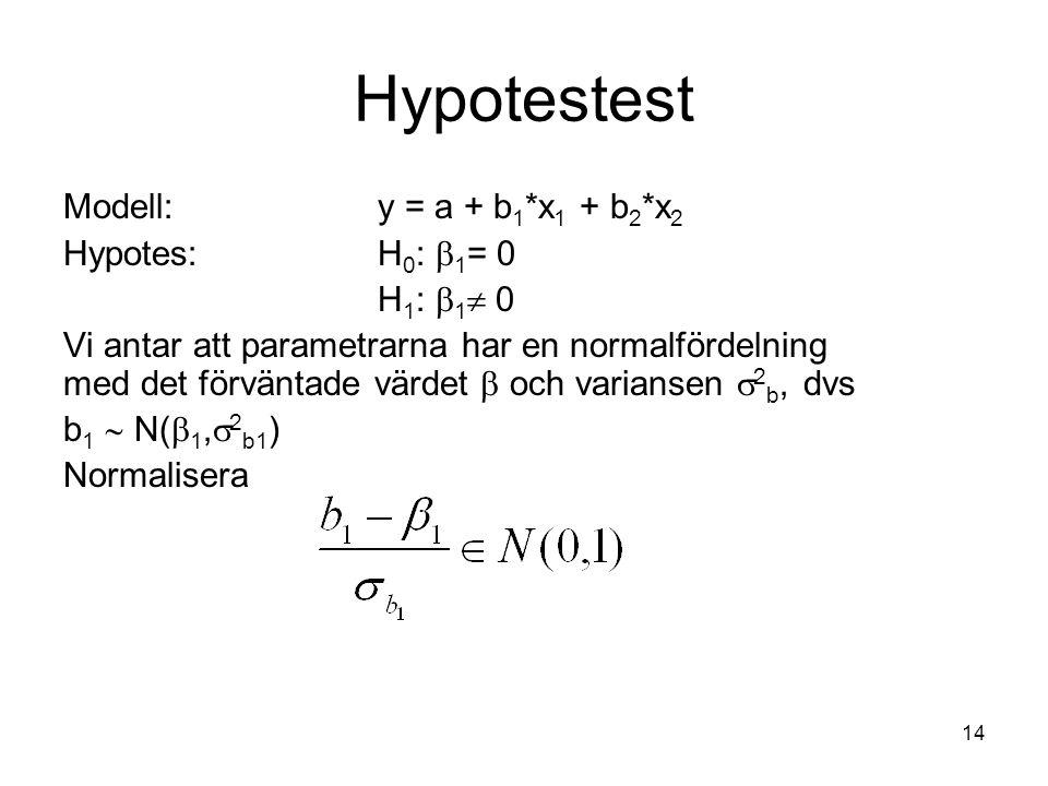 14 Hypotestest Modell:y = a + b 1 *x 1 + b 2 *x 2 Hypotes:H 0 :  1 = 0 H 1 :  1  0 Vi antar att parametrarna har en normalfördelning med det förvän