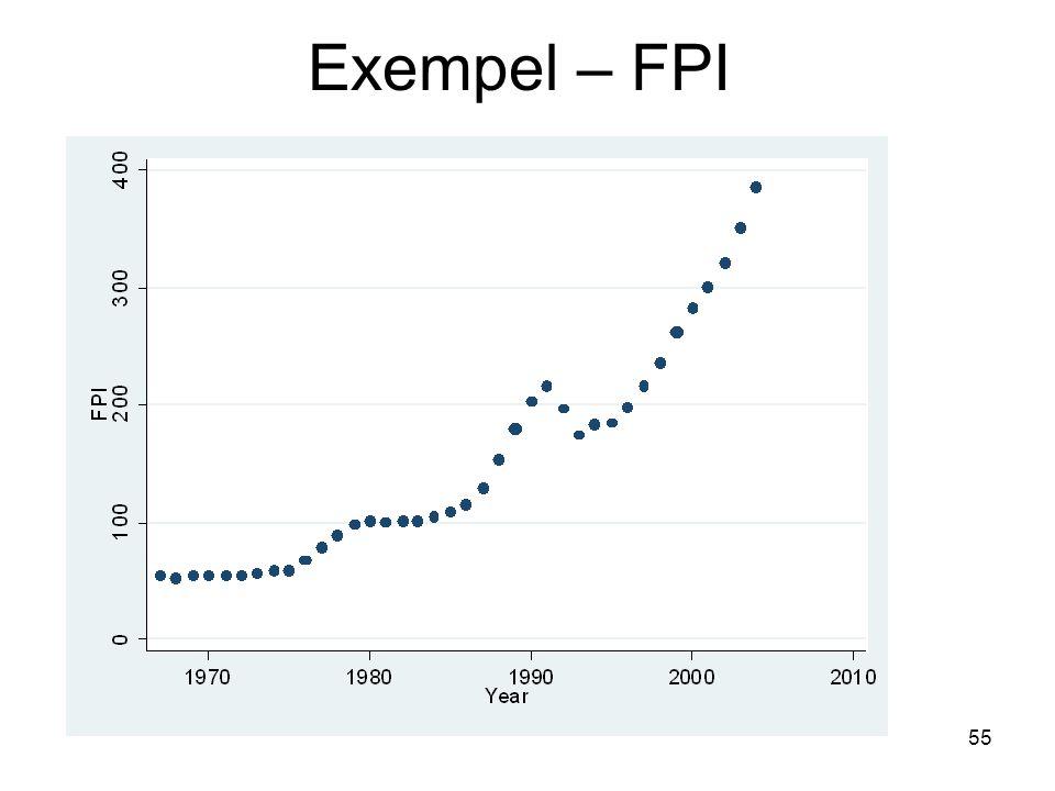55 Exempel – FPI