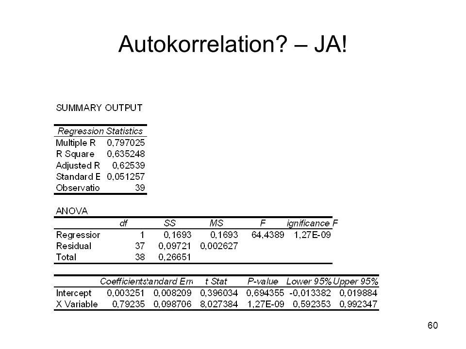 60 Autokorrelation? – JA!