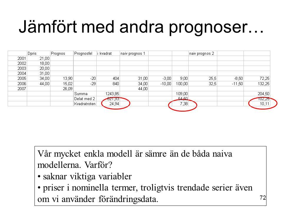 72 Jämfört med andra prognoser… Vår mycket enkla modell är sämre än de båda naiva modellerna. Varför? saknar viktiga variabler priser i nominella term